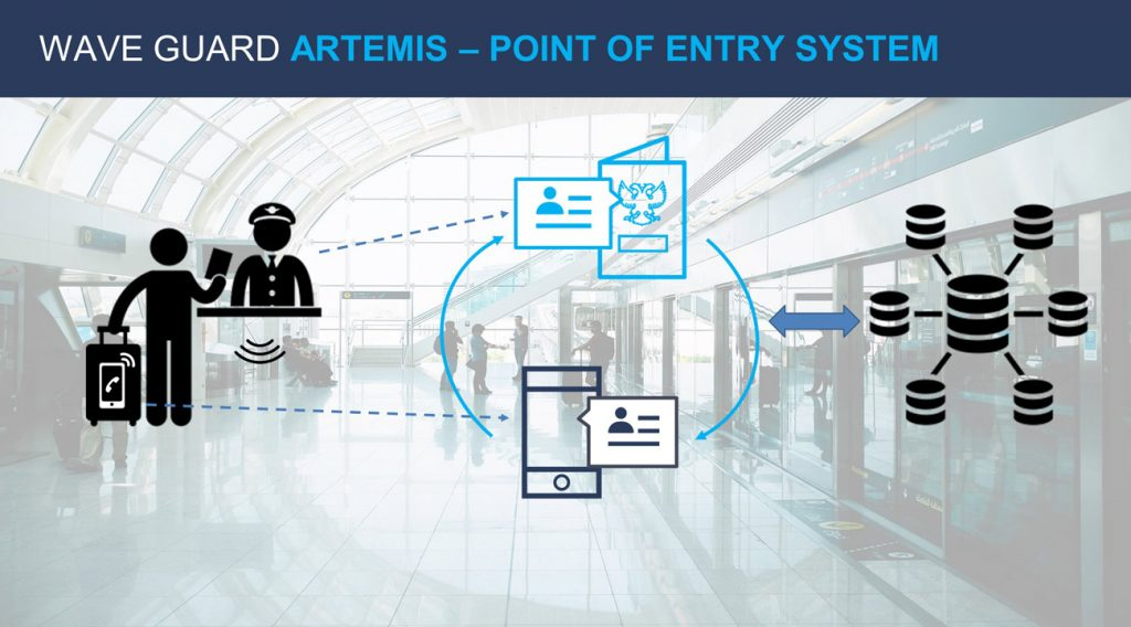 Point of Entry & Indoor Detection